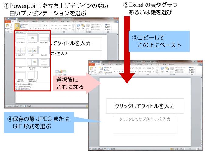 図表の作成(Power Point)