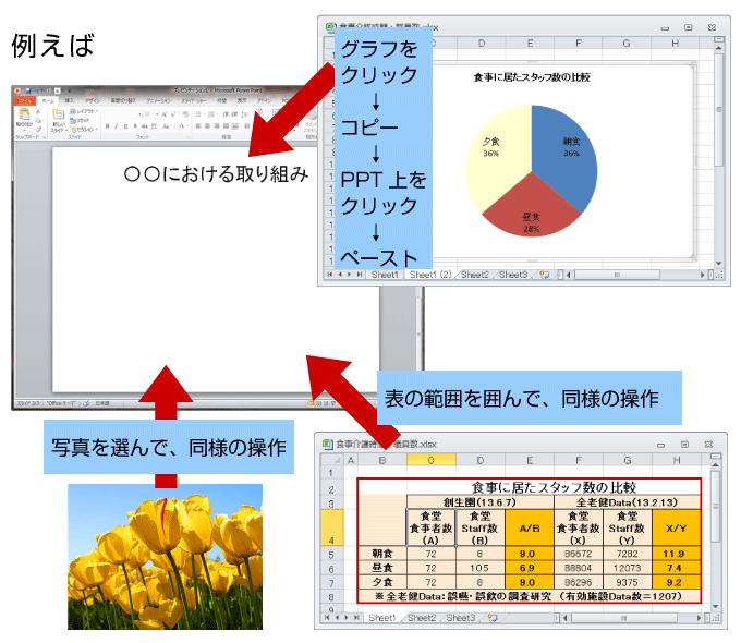 図表の作成例3